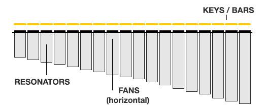 Modulations-Scheiben (Fans) horizontal, Resonanzröhren geschlossen