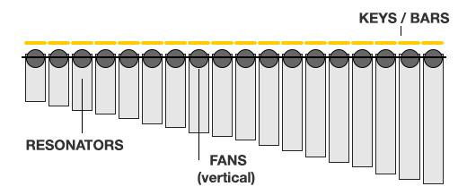 Modulations-Scheiben vertikal, Resonanzröhren offen