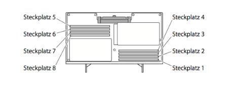 Anordnung der Speicher-Module, Skizze von oben gesehen.
