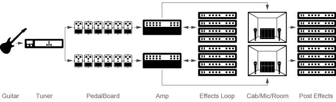 2 parallele Stränge von Modulen bilden die Signalkette
